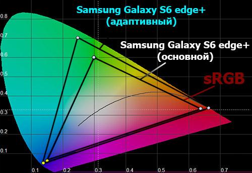 Цветовой охват экрана Samsung Galaxy S6 edge+