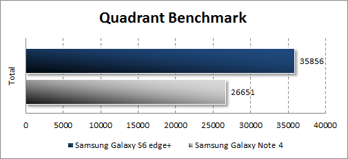 Результаты тестирования Samsung Galaxy S6 edge+ в Quadrant