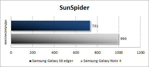 Результаты тестирования Samsung Galaxy S6 edge+ в SunSpider