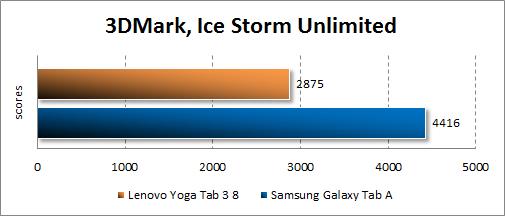 Результаты тестирования Lenovo Yoga Tab 3 8.0 в 3DMark