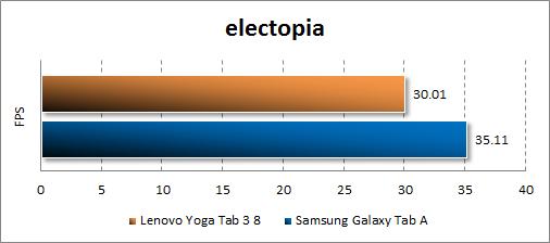 Результаты тестирования Lenovo Yoga Tab 3 8.0 в electopia