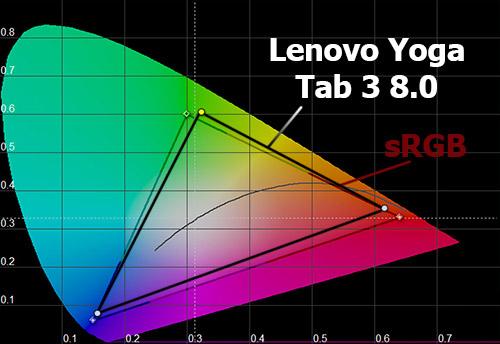 Цветовой охват экрана Lenovo Yoga Tab 3 8.0