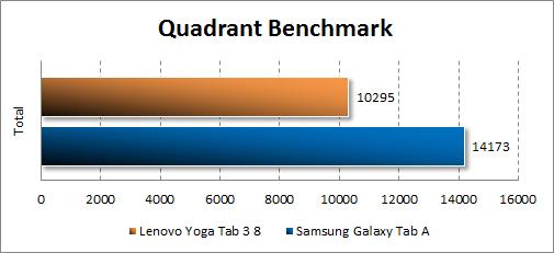 Результаты тестирования Lenovo Yoga Tab 3 8.0 в Quadrant
