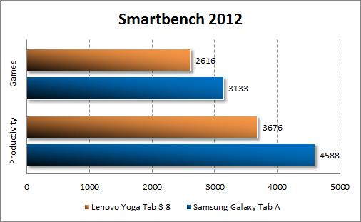 Результаты тестирования Lenovo Yoga Tab 3 8.0 в Smartbench 2012