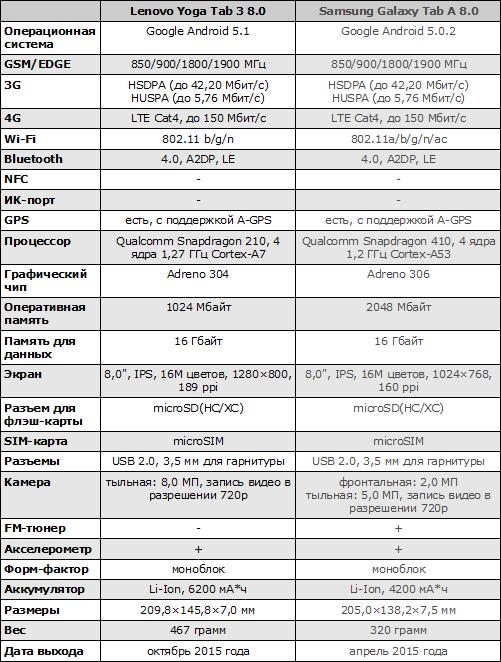 Характеристики Lenovo Yoga Tab 3 8.0