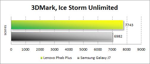 Результаты тестирования Lenovo Phab Plus в 3DMark