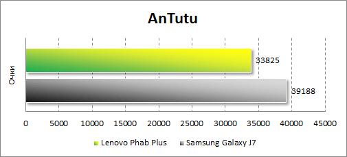 Результаты тестирования Lenovo Phab Plus в Antutu
