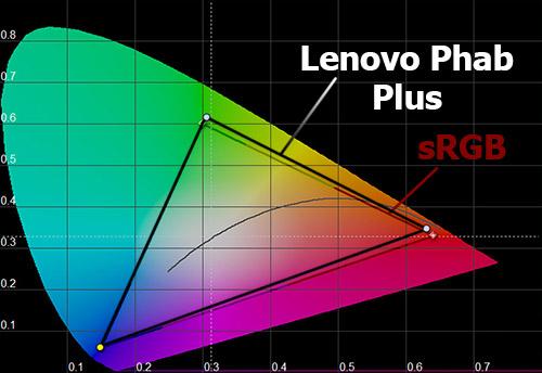 Цветовой охват экрана Lenovo Phab Plus