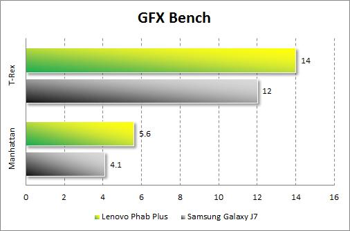 Результаты тестирования Lenovo Phab Plus в GFX Bench