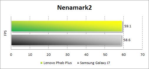 Результаты тестирования Lenovo Phab Plus в Nenamark2