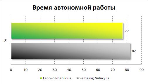 Результаты тестирования автономности Lenovo Phab Plus