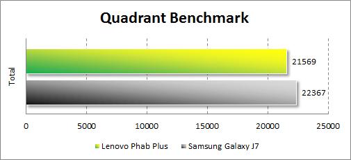 Результаты тестирования Lenovo Phab Plus в Quadrant