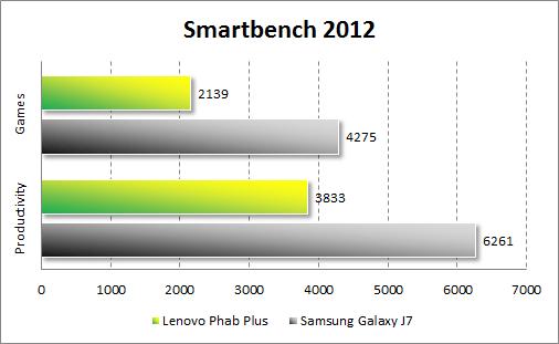Результаты тестирования Lenovo Phab Plus в Smartbench 2012