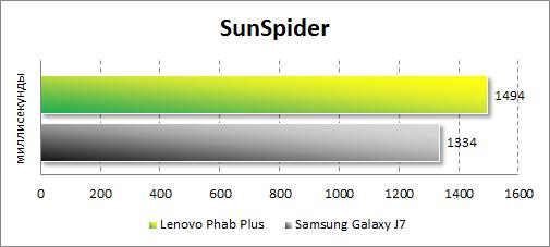 Результаты тестирования Lenovo Phab Plus в SunSpider