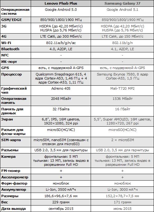 Характеристики Lenovo Phab Plus