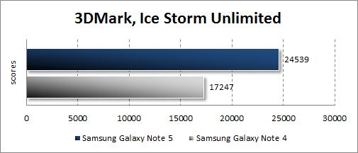 Результаты тестирования Samsung Galaxy Note 5 в 3DMark