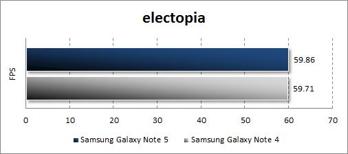 Результаты тестирования Samsung Galaxy Note 5 в electopia