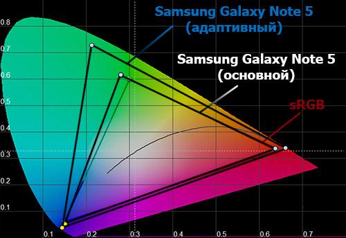 Цветовой охват экрана Samsung Galaxy Note 5