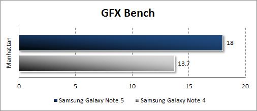 Результаты тестирования Samsung Galaxy Note 5 в GFX Bench