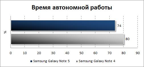Результаты тестирования автономности Samsung Galaxy Note 5