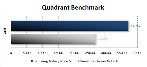 Результаты тестирования Samsung Galaxy Note 5 в Quadrant