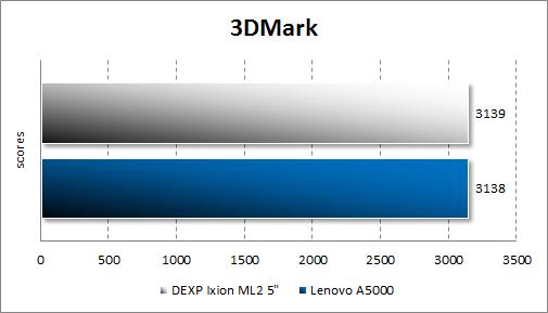 Результат тестирования Dexp Ixion ML2 5 в 3DMark