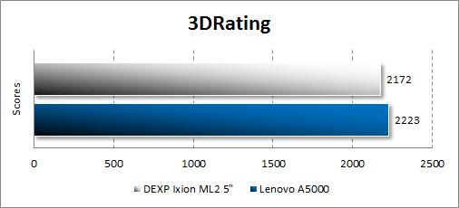 Результат тестирования Dexp Ixion ML2 5 в 3DRating