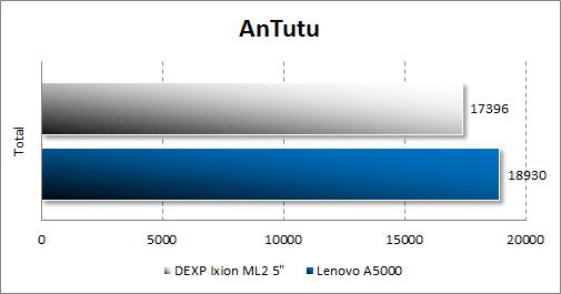 Результат тестирования Dexp Ixion ML2 5 в Antutu