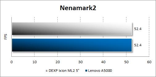Результат тестирования Dexp Ixion ML2 5 в Nenamark2