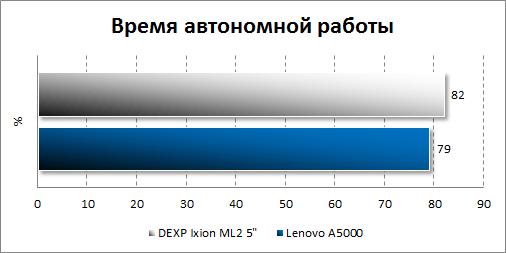 Результат тестирования автономности Dexp Ixion ML2 5