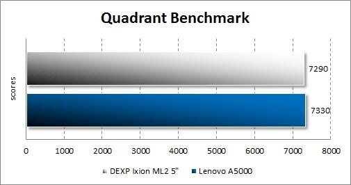 Результат тестирования Dexp Ixion ML2 5 в Quadrant