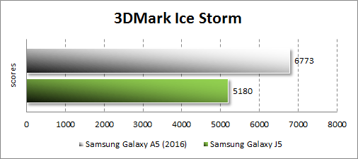 Результаты тестирования Samsung Galaxy A5 (2016) в 3DMark