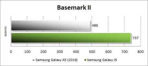 Результаты тестирования Samsung Galaxy A5 (2016) в Basemark
