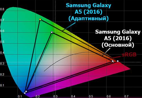 Цветовой охват экрана Samsung Galaxy A5 (2016)