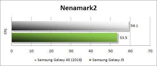 Результаты тестирования Samsung Galaxy A5 (2016) в Nenamark2