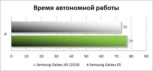 Результаты тестирования автономности Samsung Galaxy A5 (2016)