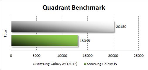Результаты тестирования Samsung Galaxy A5 (2016) в Quadrant