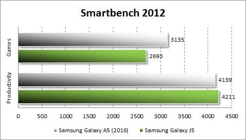 Результаты тестирования Samsung Galaxy A5 (2016) в Smartbench 2012