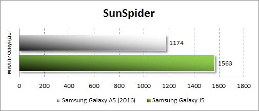 Результаты тестирования Samsung Galaxy A5 (2016) в SunSpider