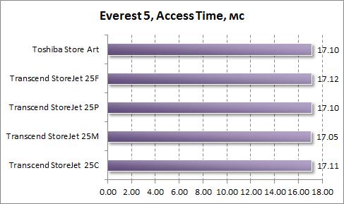 Время доступа в Everest