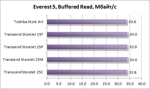 Скорость буферизированного чтения в Everest
