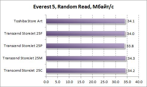 Произвольное чтение в Everest