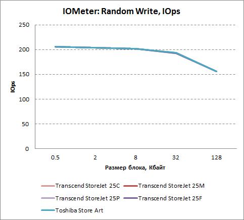 Скорость произвольной записи в IOMeter (операций в секунду)