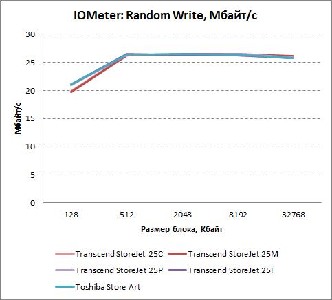 Скорость произвольной записи в IOMeter (Мбайт/с)