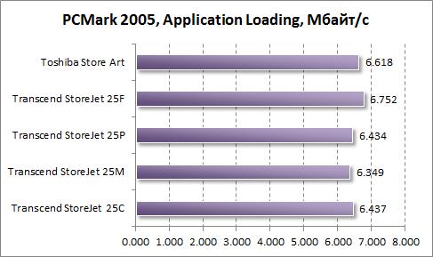Тест скорости загрузки приложений в PCMark 2005