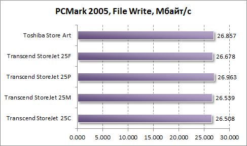 Тест скорости записи файлов в PCMark 2005