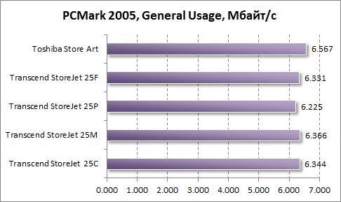 Тест общего использования жестких дисков в PCMark 2005