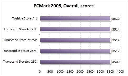 Общий результат теста жестких дисков в PCMark 2005