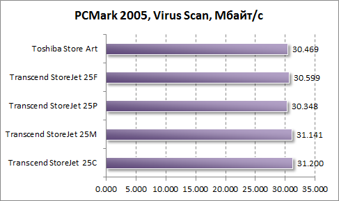 Тест скорости антивирусной проверки в PCMark 2005