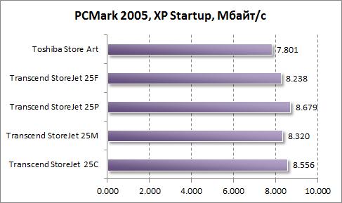 Тест скорости загрузки Windows XP в PCMark 2005